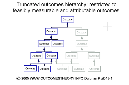 Definitions org p9 outcomes theory knowledge base org paul vertical indicator outcomes hierarchy reach ccuart Image collections
